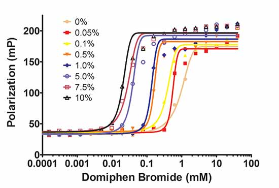 Effect of sodium chloride concentration on Domiphen bromide CMC. The fluorescence polarization of DAF was measured in the presence of domiphen bromide compound titrations in various concentrations of sodium chloride.