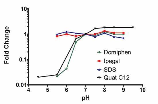 Effect of pH on CMC value for select amphiphilic surfactants.