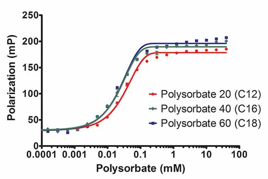 Effect of Aliphatic side chain length with polysorbate compounds.