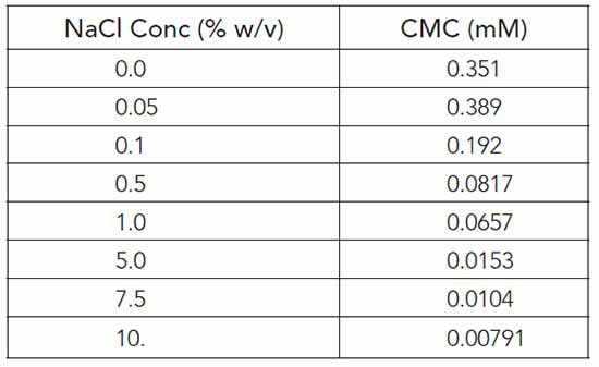 Determined CMC values for domiphen bromide at different sodium chloride concentrations.