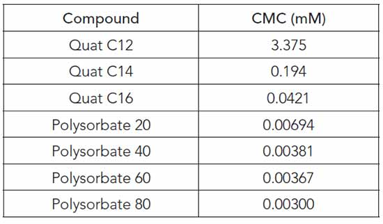 Determined CMC values for Quat and polysorbate surfactants with different aliphatic tails.