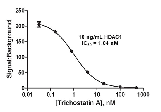 Dose response curve showing inhibition of HDAC1 enzyme activity by Trichostatin A.