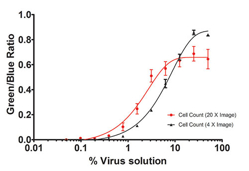 Effect of Virus concentration on Transfection Efficiency.