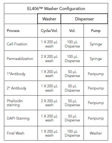 EL406 Combination Washer Dispenser pump usage for staining processes.