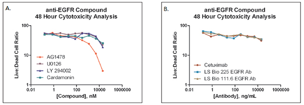 Live/dead cell ratios calculated for all concentrations tested with (A) small molecule and (B) anti-EGFR antibody inhibitors.