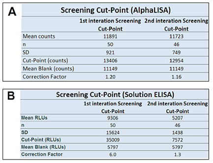 Screening Cut-Point Determination.