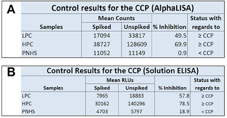 Results of Controls for CCP.