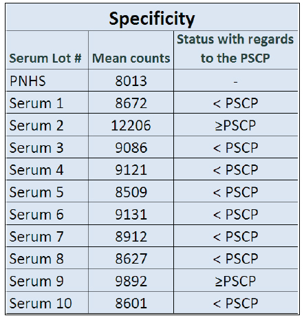 Assay Specificity