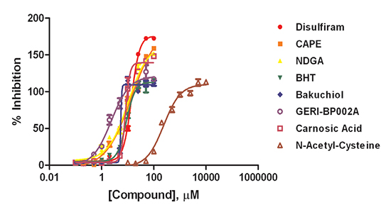 Complete dose response curves for selected library inhibitor compounds and NAC.