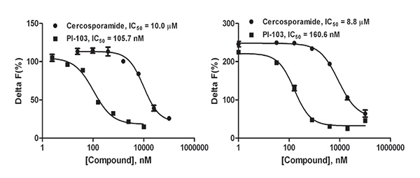Dose response curves demonstrating inhibition of eIF4E phosphorylation. Results shown for the (A) MultiFlo FX and (B) manual assay procedure.