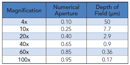 Relationship between magnification, numerical aperture and depth of field.