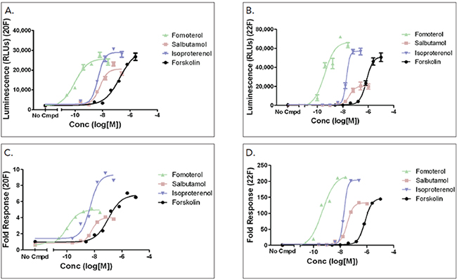 Luminescence signal intensity and fold-induction of GloSensor™ cAMP HEK293-20F or -22F cell lines when subject to a 7-point titration of the indicated compound: luminescent intensity of a) 20F variant, and b) 22F variant; fold-induction of c) 20F variant, and d) 22F variant.
