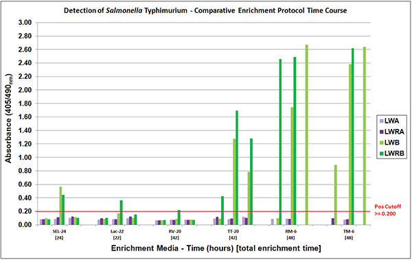 Comparison of Salmonella Typhimurium VIA detection from samples (experiments 1-3) enriched in different media and tested at various time-points. Each sample (column) was VIA tested in triplicate and determined to be positive if mean absorbance was ≥0.200 or negative if <0.200.