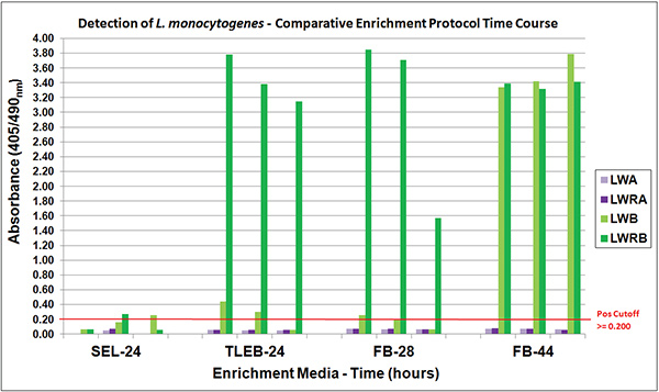 Comparison of L. monocytogenes VIA detection from samples (experiments 1-3) enriched in different media and tested at various time-points.