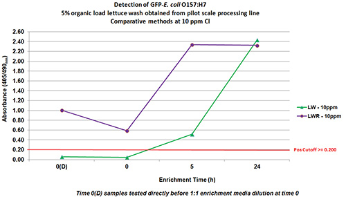 Comparison of E. coli O157:H7 VIA detection from chlorinated samples enriched according to FDA-BAM method and tested at different time-points.