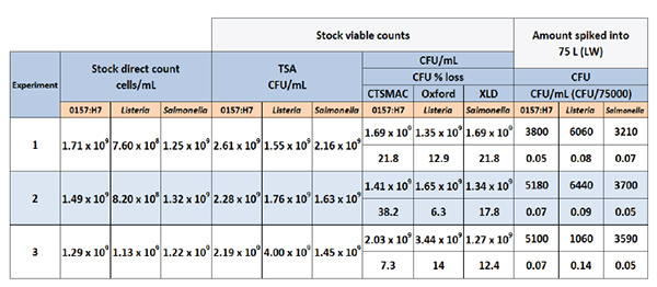 Method 1 initial stock counts and lettuce wash (LW) concentrations for E. coli, Listeria, and Salmonella respectively.