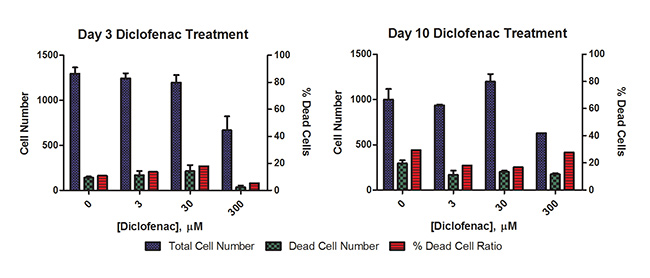 Diclofenac Hepatotoxicity Results using 2D Cell Culture