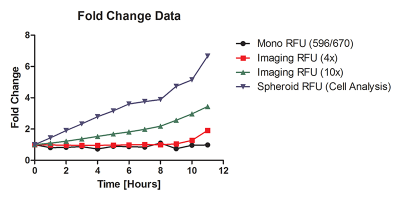 Assay Performance for live cell spheroid-based hypoxia assay using PMT- and CCD-based optics.