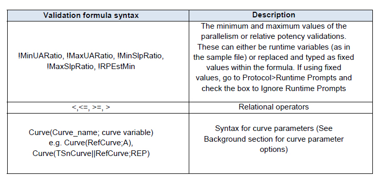 Definition of syntax in parallelism and relative potency validation formulae in Gen5 sample files.