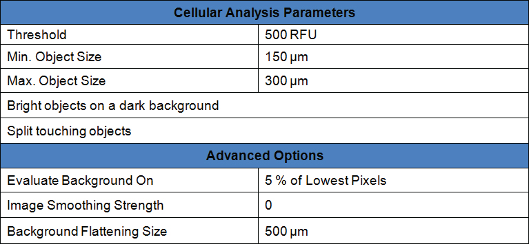 10x Image Cellular Analysis Parameters.