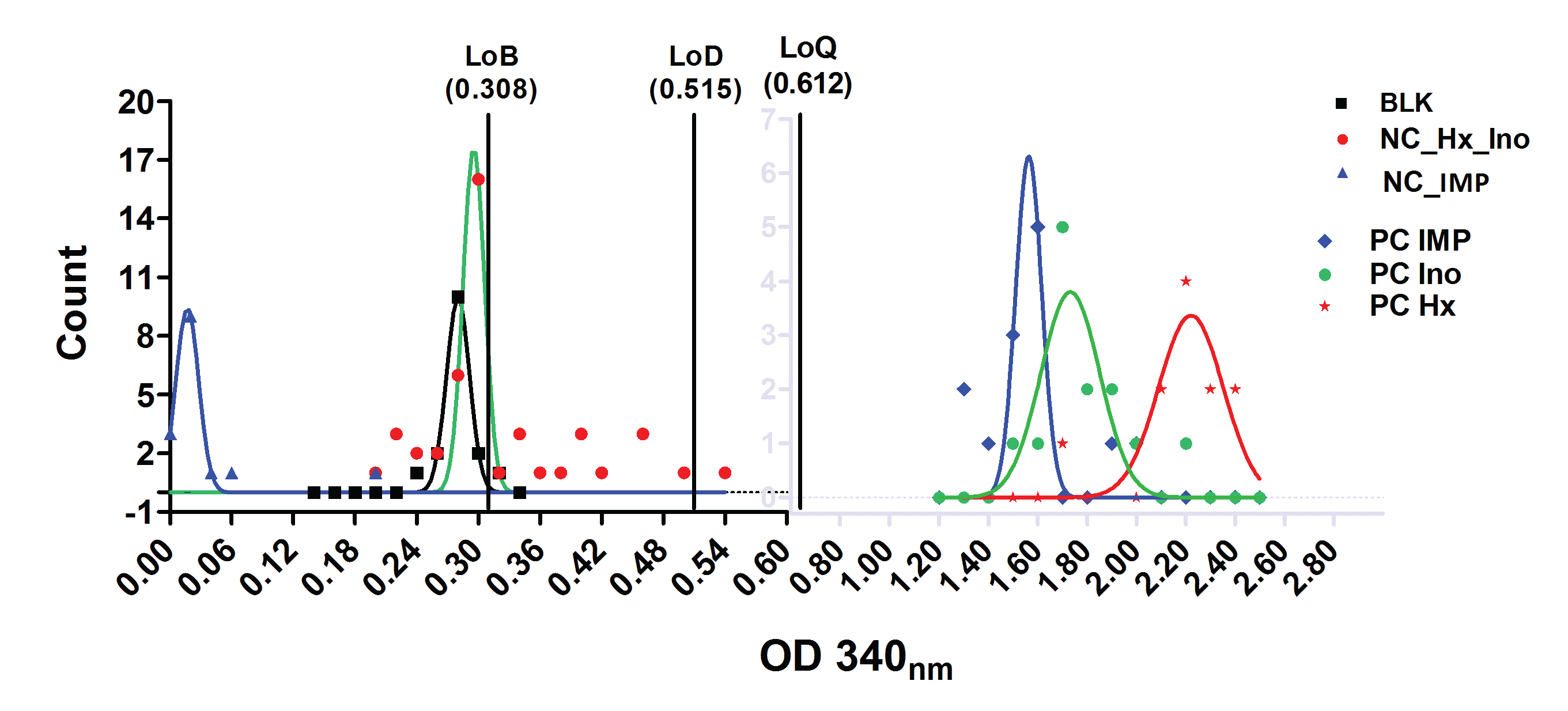 Expected range of assay performance using automated liquid handling and monchromator detection.