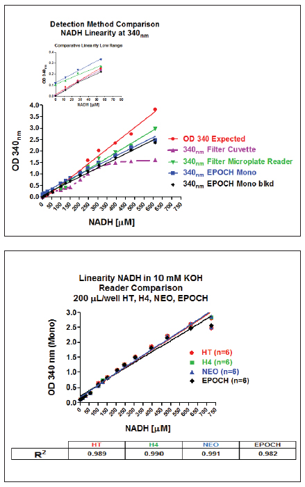 Linearity of 0-600 μM NADH compared between competitive