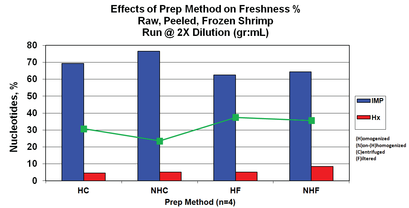 Comparison of results from different clarification methods during assay sample prep.