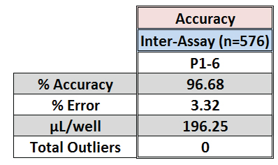 Accuracy results of automated workflow challenge test from mock 6-plate run.