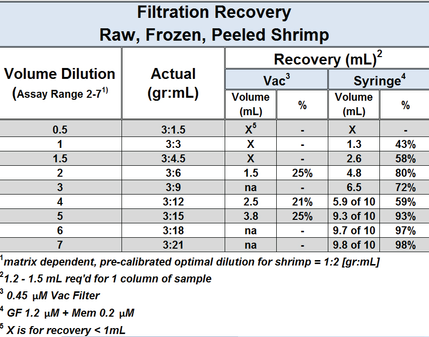 Representative results for recovery of sample extract at different concentrations for comparative filtration methods.