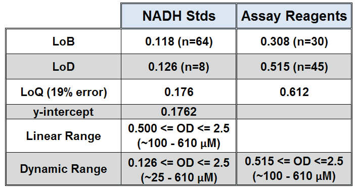 Results for Limit of Blank (LoB), Limit of Detection (LoD), Limit of Quantification (LoQ), and linear and dynamic range for Epoch monochromator detection of NADH standards (0 – 725 μM) and assay reagents. LoB, LoD, and LoQ were calculated using methods in Clinical Laboratory Standards Institute protocol EP17-A.