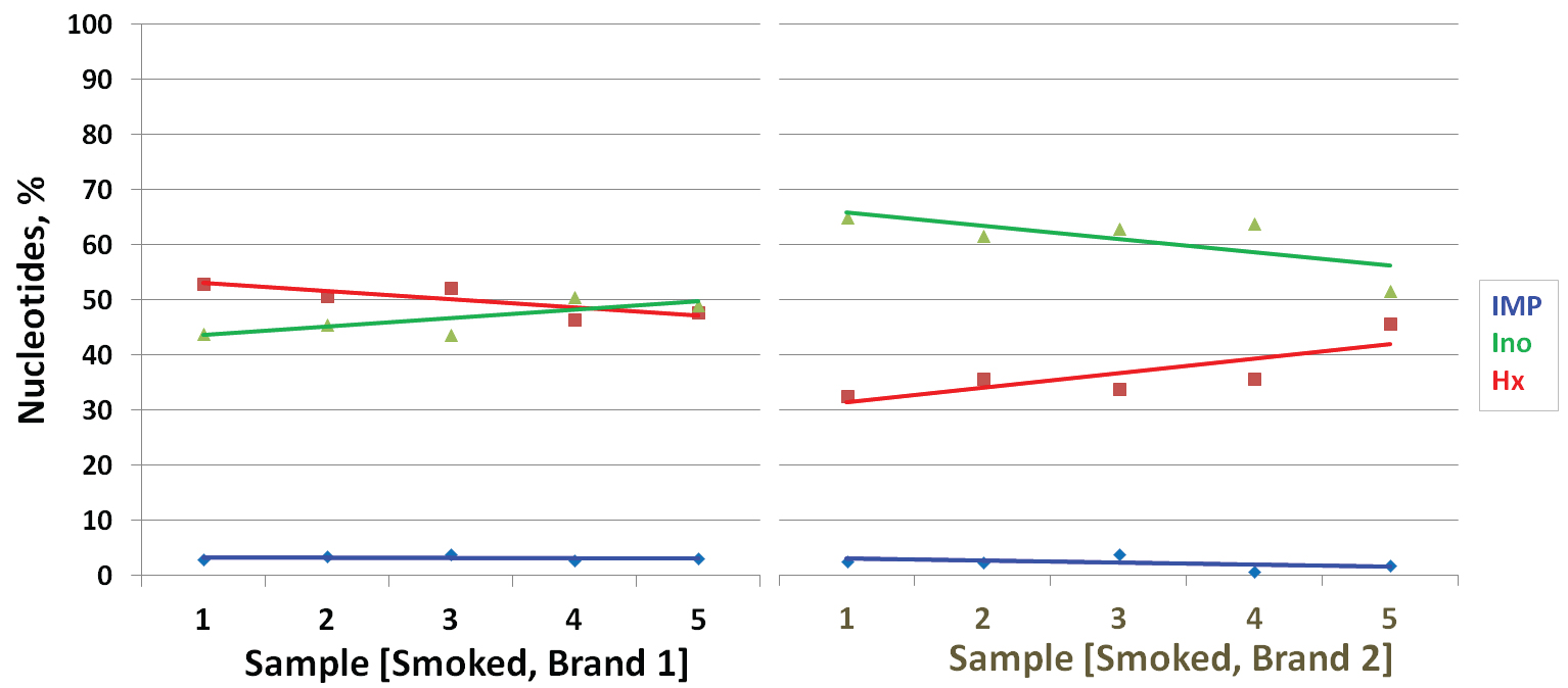 Comparison of relative nucleotide content from two brands of smoked salmon.