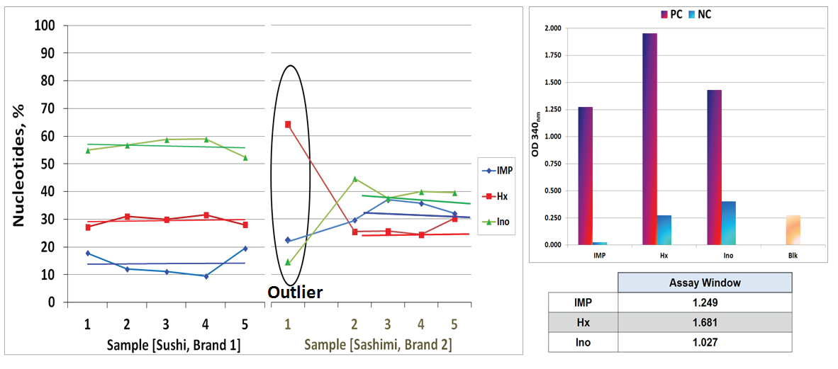 Nucleotide comparison between sushi and sashimi from two sources (left). Controls for the test are within expected assay performance