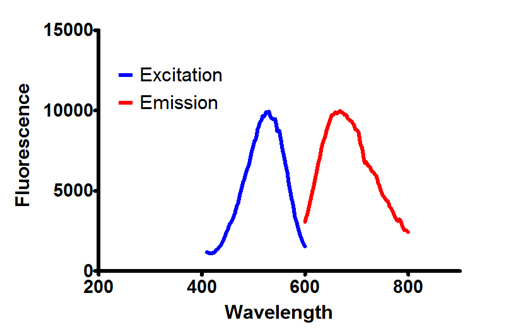 Spectra of Resonance Sword Reagent Raman Emission