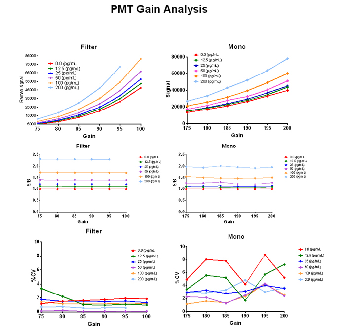 Optimization of PMT Gain for Mono and Filter Optical Paths.