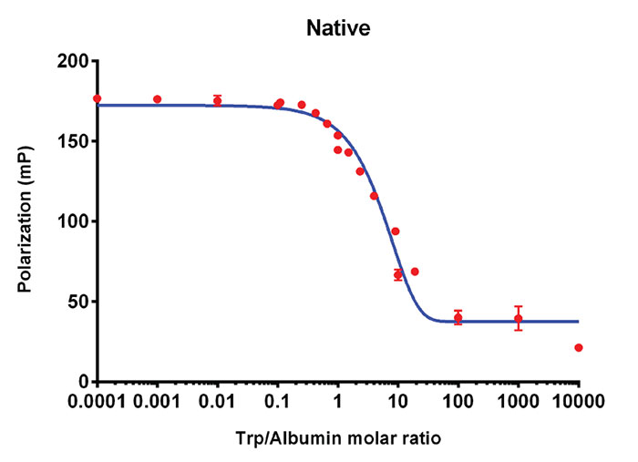 Polarization values of mixtures of human serum albumin