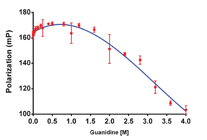Polarization of HSA with increasing guanidine
