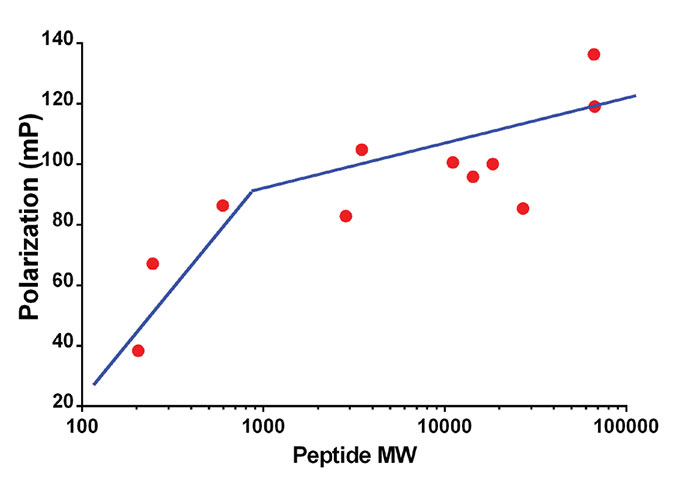 Comparison of polarization and peptide mass