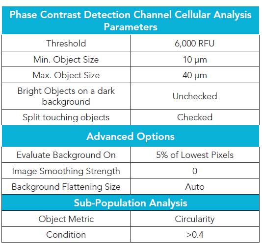 4x Phase Contrast Image Cellular Analysis Parameters.
