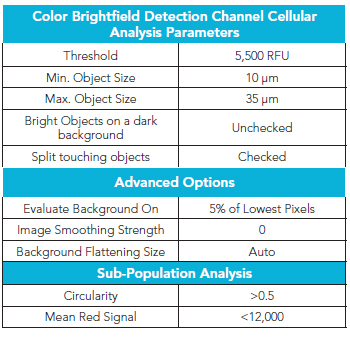 4x Color Brightfield Image Cellular Analysis Parameters.