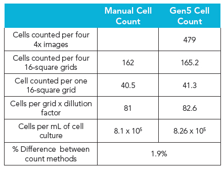 Comparison of Manual and Gen5 MCF-7 Cell Counts.