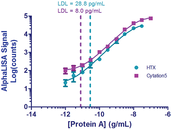 Protein A Standard Curve