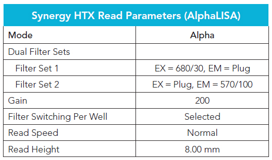 Synergy HTX AlphaLISA reading parameters used in Gen5 Data Analysis Software.