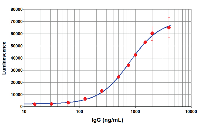 SPARCL IgG Titration Curve