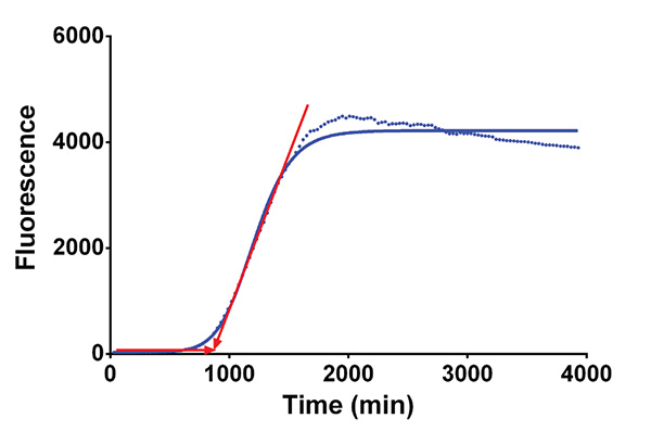 Schematic of Onset Time Determination from
