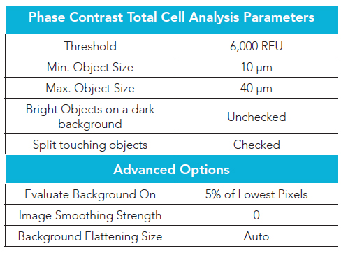 4x Phase contrast image cellular analysis parameters for identifying total cells.