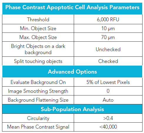 4x Phase contrast image cellular analysis parameters for identifying apoptotic cells.