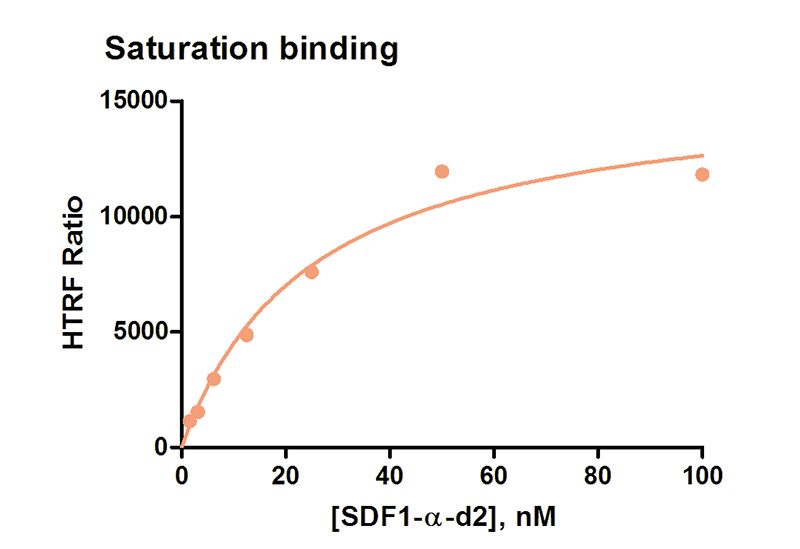 SDF1-α-d2 saturation binding curve.