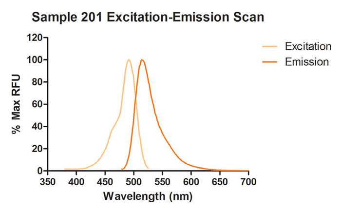 Sample 201 Excitation and Emission Spectra.