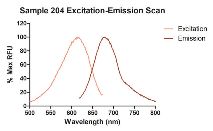 Sample 204 Excitation and Emission Spectra.