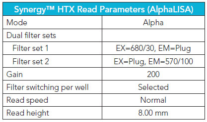 Synergy HTX AlphaLISA reading parameters used in Gen5™